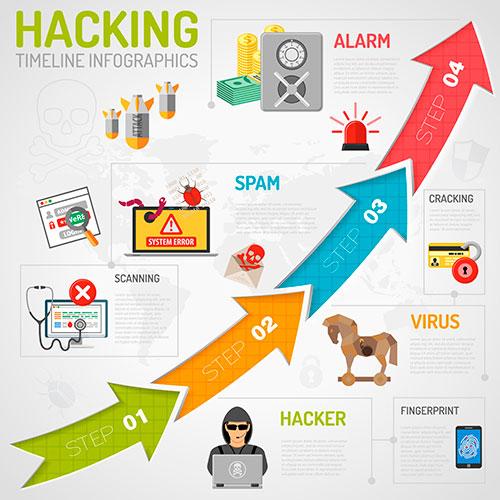 Melhorar a Segurança do seu Site